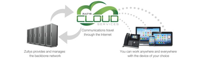 Zultys | Triton Communications, Inc