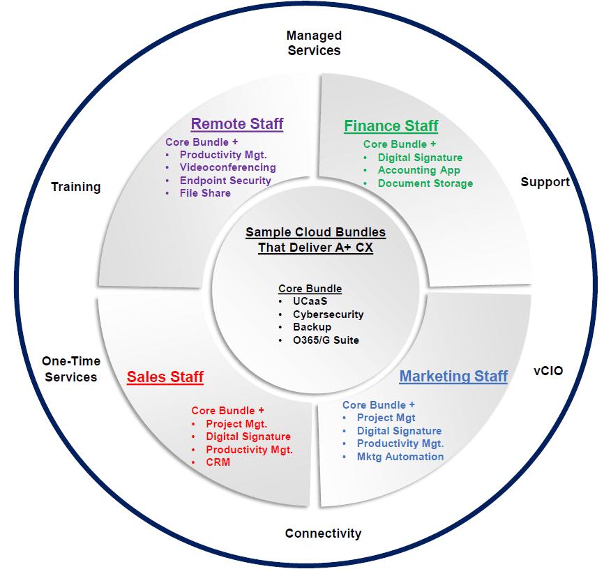 Circle draft
