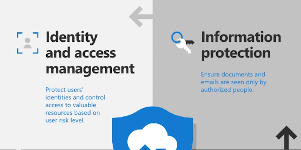 The four pillars of Microsoft 365 enterprise security